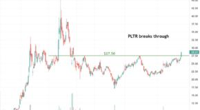 Palantir Technologies (PLTR) Breaks Through