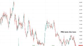 Is PROG Holdings (PRG) Headed for a Breakdown?