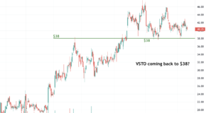Is a Breakdown in the Charts for Vista Outdoor (VSTO)?
