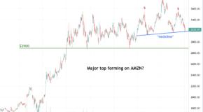 Is Amazon (AMZN) Headed for a Breakdown?