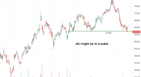 Johnson & Johnson (JNJ) Might Be in Trouble