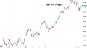 Is a Breakout for Microsoft (MSFT) in the Charts?